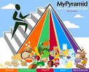 food pyramid poster coloring page
